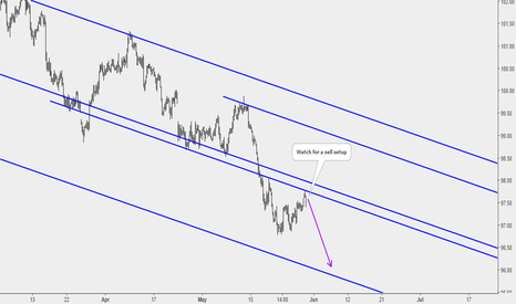 DXY: Dollar Index To Further Drop
