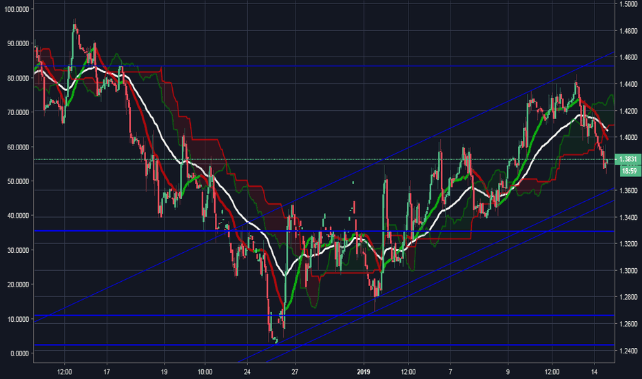 RB1!: RISING CHANNEL IN GASOLINE (TRAILS CRUDE OIL)
