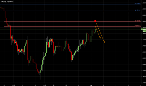 EURAUD: EURAUD: Short opportunity coming