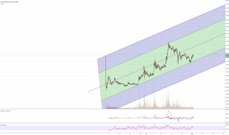 DATUSD: DATUSD - Bitfinex
