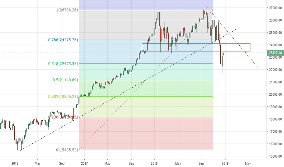 DJI: The Path to recovery?