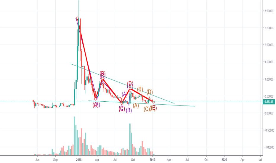 XRPUSD: XRP seems finish Elliott correction wave and ready for bullish