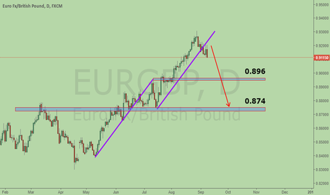EURGBP: SHORT EURGBP, Bearish ABCD