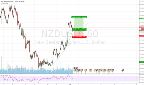NZDUSD: Buying the pullback