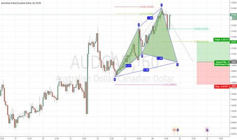AUDCAD: Potential Bullish Cypher on the 1H of AUDCAD