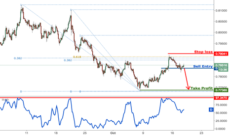 AUDUSD: AUDUSD dropping really well, remain bearish for a further drop