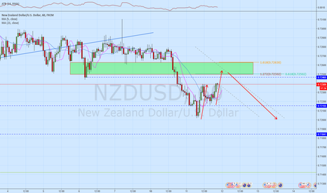 NZDUSD: NZDUSD  Looking to add to my short