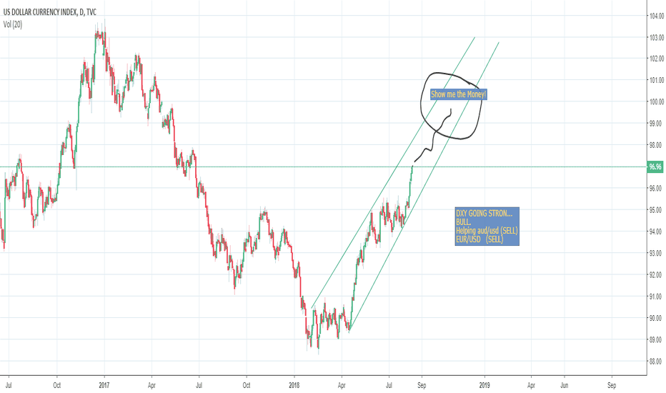 DXY: No brainer  DXY