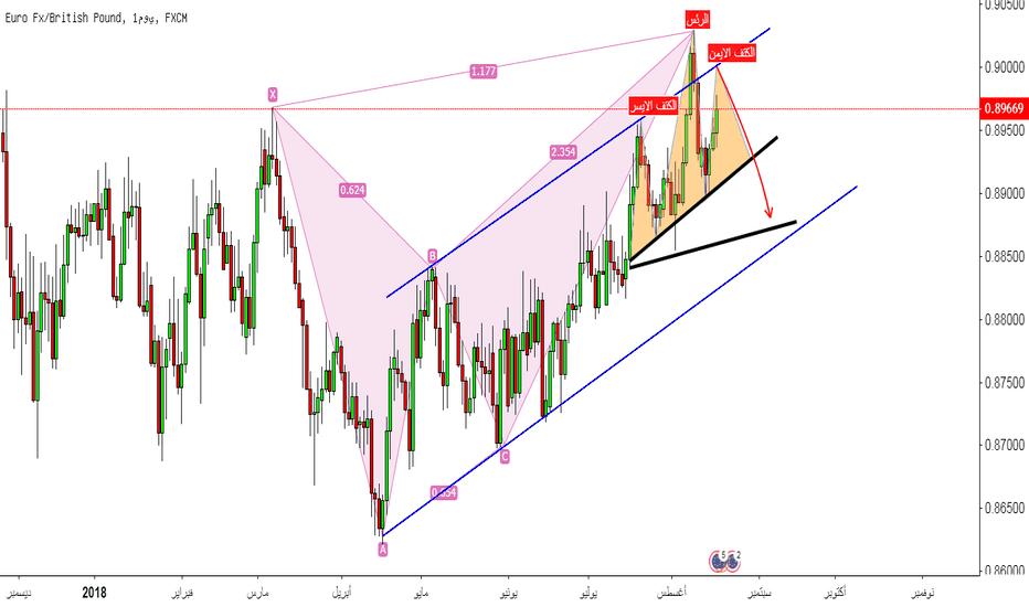 EURGBP: فرصة لبيع اليورو باوند