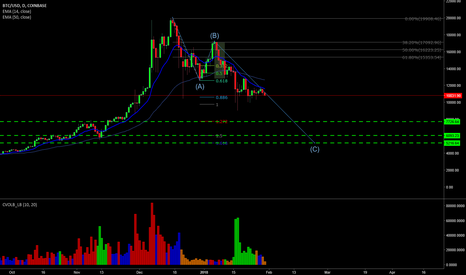 BTCUSD: BTCUSD Short - ABC Correction- Wave 2