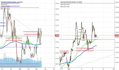 MOEX: сигнал на покупку акций Мосбиржи (MOEX)