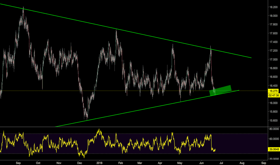 SILVER: Silver May Be in Trouble