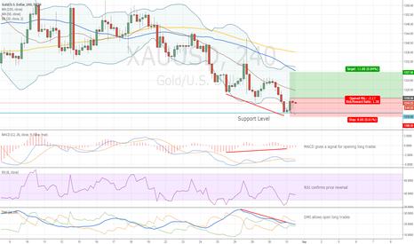 XAUUSD: Gold Bullish Divergence