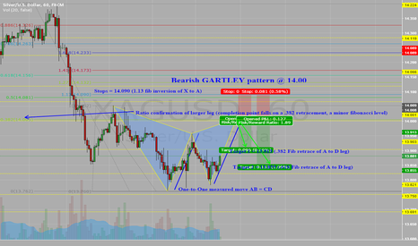 XAGUSD: Don't buy her that silver bracelet! Time to get short!