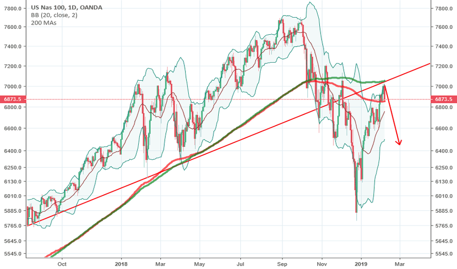 NAS100USD: All Aboard!! The cruise to bearish demise departs