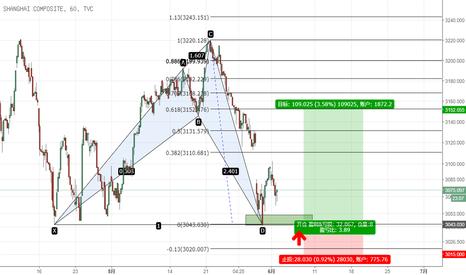 SHCOMP: 上证指数 - 看涨鲨鱼形态,低位买入