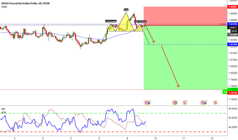 GBPAUD: GBPAUD - Head-and-Shoulders - Sell One More Time