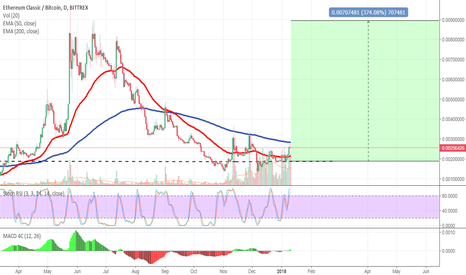 ETCBTC: ETC wants to be loved again..