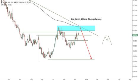 NZDUSD: NZDUSD short opportunity higher up