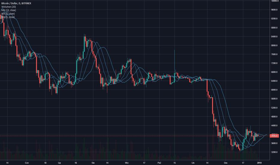 BTCUSD: Wykres Bitcoin / Usd