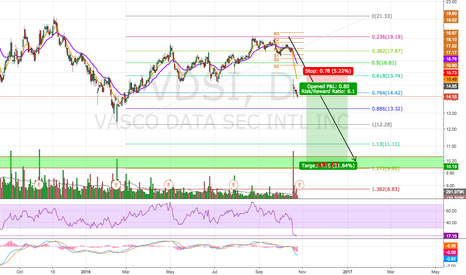 VDSI: Potential For 20% Downside?