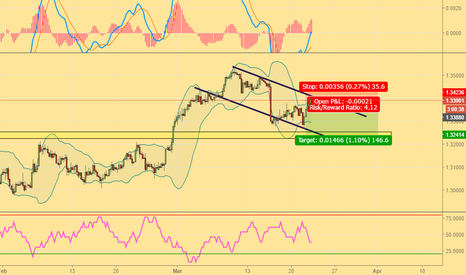 USDCAD: 5wave