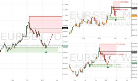 EURSEK: EURSEK - potential long