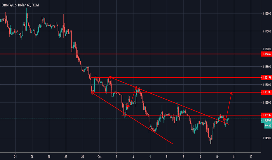 EURUSD: trying to go up