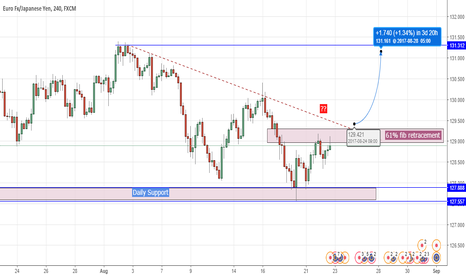 EURJPY: do you think eurjpy will breakout up trendline
