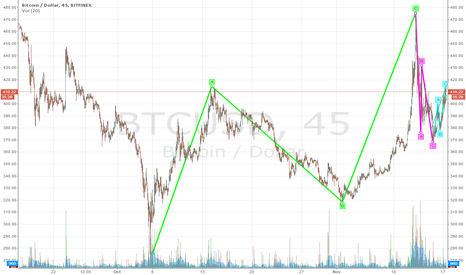 BTCUSD: Bitcoin:looking for top b4 last leg down