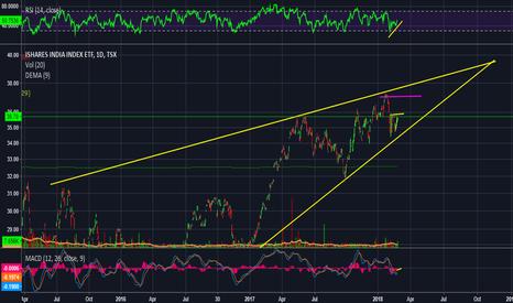 XID: XID: BUY - Ascending Triangle