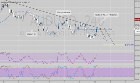 AUDUSD: AUDUSD - STOCH-RSI trend continuation trade