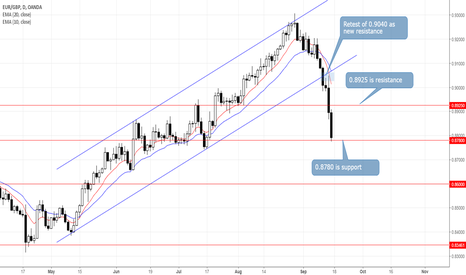 EURGBP: EURGBP: Keep an Eye on 0.8925 Next Week