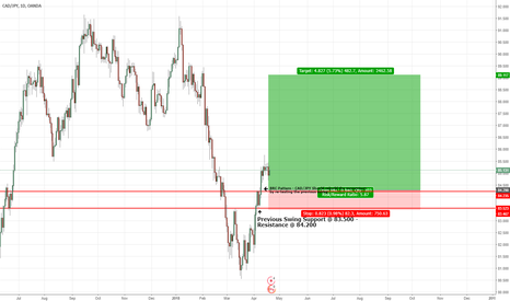 CADJPY: CAD/JPY Are we in the Bullish Cycle?!! Next stop the 90.000