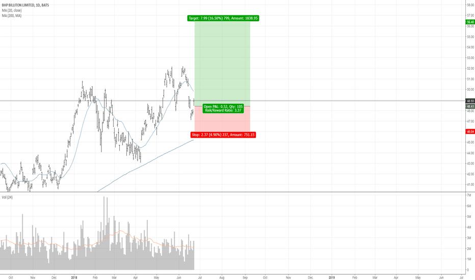 BHP: a small trade (1)