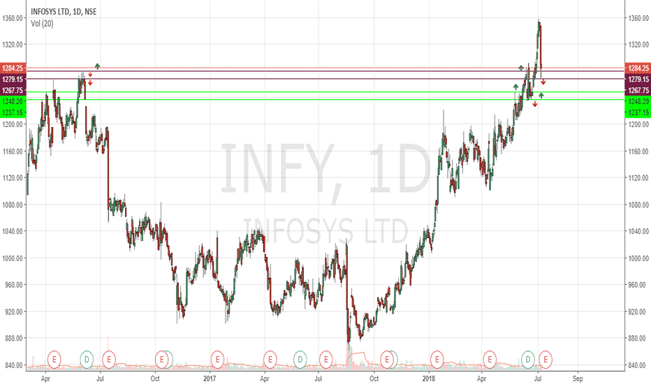 INFY: #INFY WILL IT BREAK THE SUPPORT!?