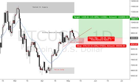 BTCUSD: D1 Long on BTCUSD - Bitcoin