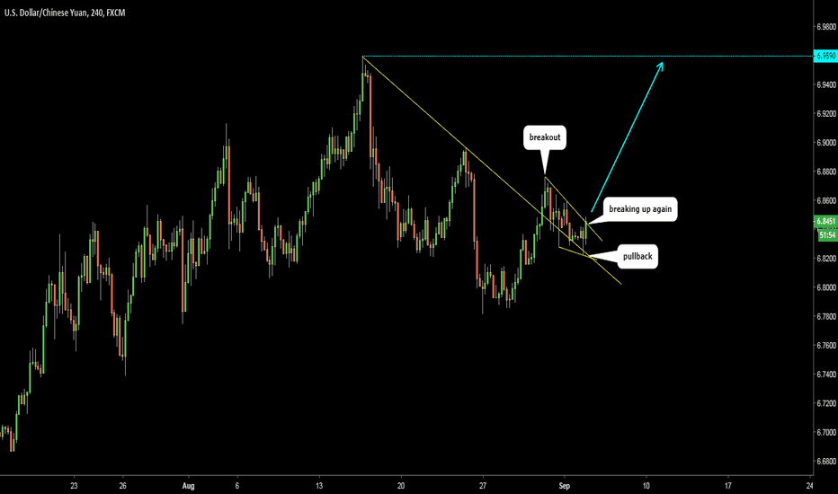 USDCNH: USDCNH could retest 6.9590