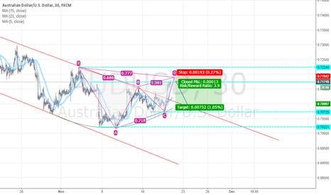 AUDUSD: AUD/USD Gartley Pattern