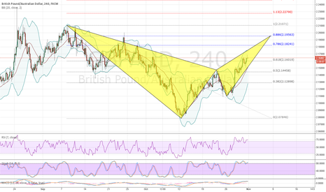 GBPAUD: GBPAUD Bearish BAT