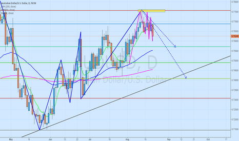 AUDUSD: SHORT AUDUSD AT PULLBACK
