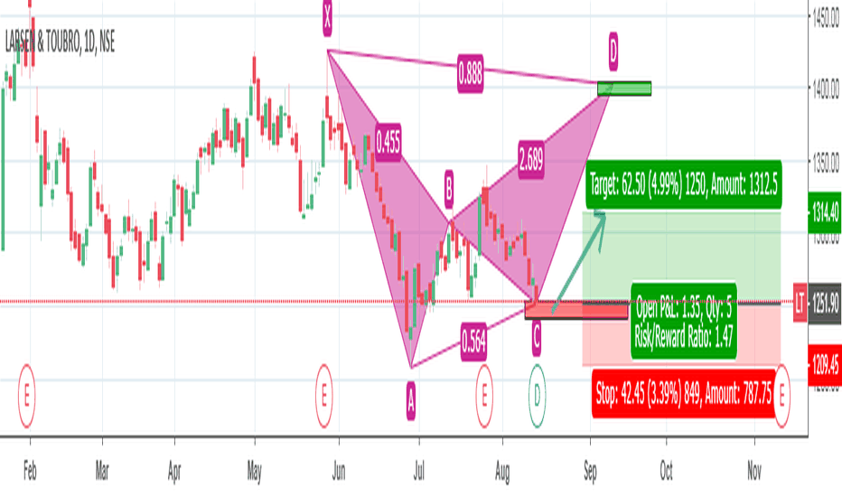 LT: Larsen Turbo Bearish BAT pattern