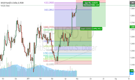 GBPUSD: GBPUSD waiting for a bear ride