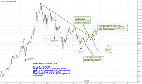 BTCUSD: #Bitcoin - Short Term Trade idea.