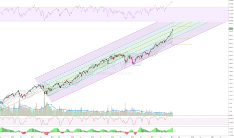 SPY: SPY Channelling Higher Even When Seriously Overbought