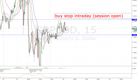 GBPUSD: GBPUSD POSSIPLE LONG ENTRY