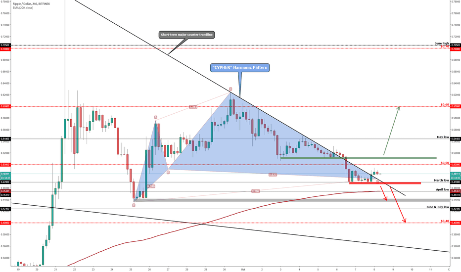 XRPUSD: RIPPLE (XRP/USD) Possible Scenarios!