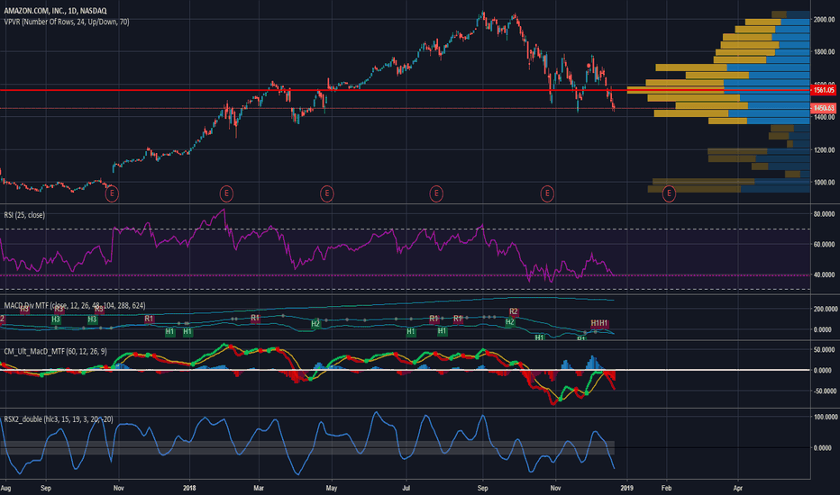 AMZN: Long Amazon from 1450 until the end of time