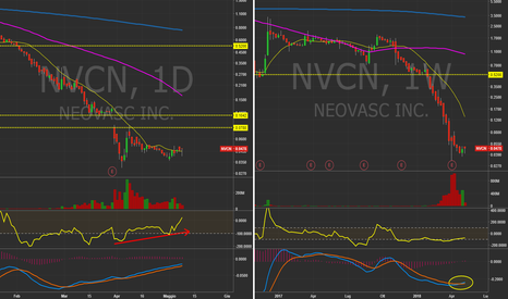 NVCN: $NVCN - Daily&Weekly  Short Squeeze vicino?!?  #Stocks #LowFLoat