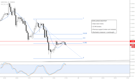 GBPUSD: GBP/USD: Lower timeframe entry backtesting 1.0